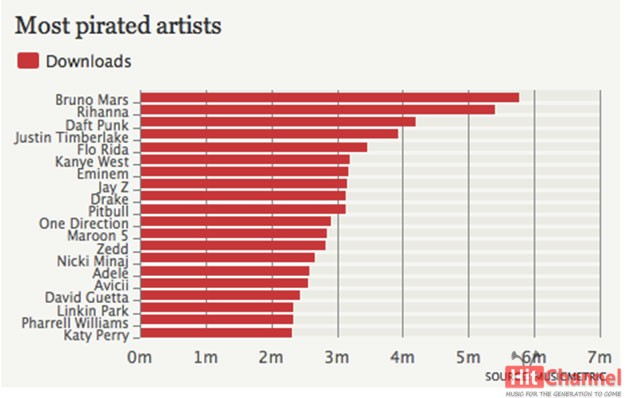 most-illegally-downloaded-acts-of-2013