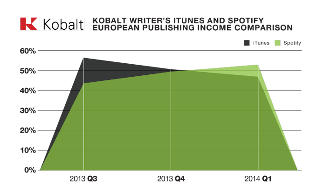 graph-1_itunes-and-spotify-income