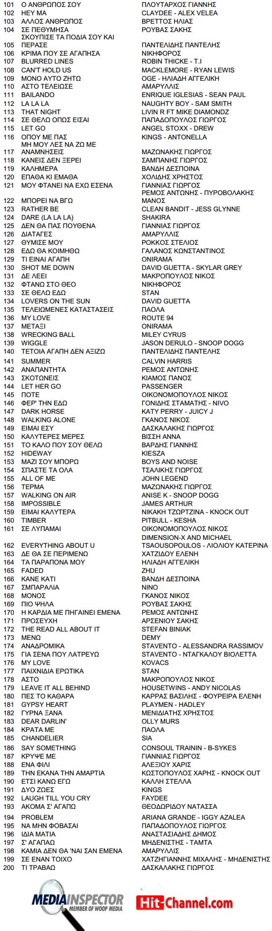 Greek Radio Top 200 Airplay Chart 2014 - MediaInspector (101-200)