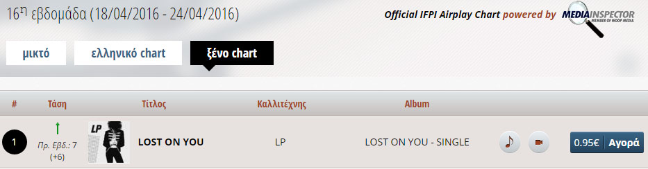 Laura Pergolizzi - LP - Lost on you - airplay - Hit Channel