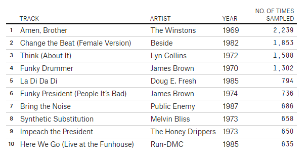 most-sampled-songs-of-all-time