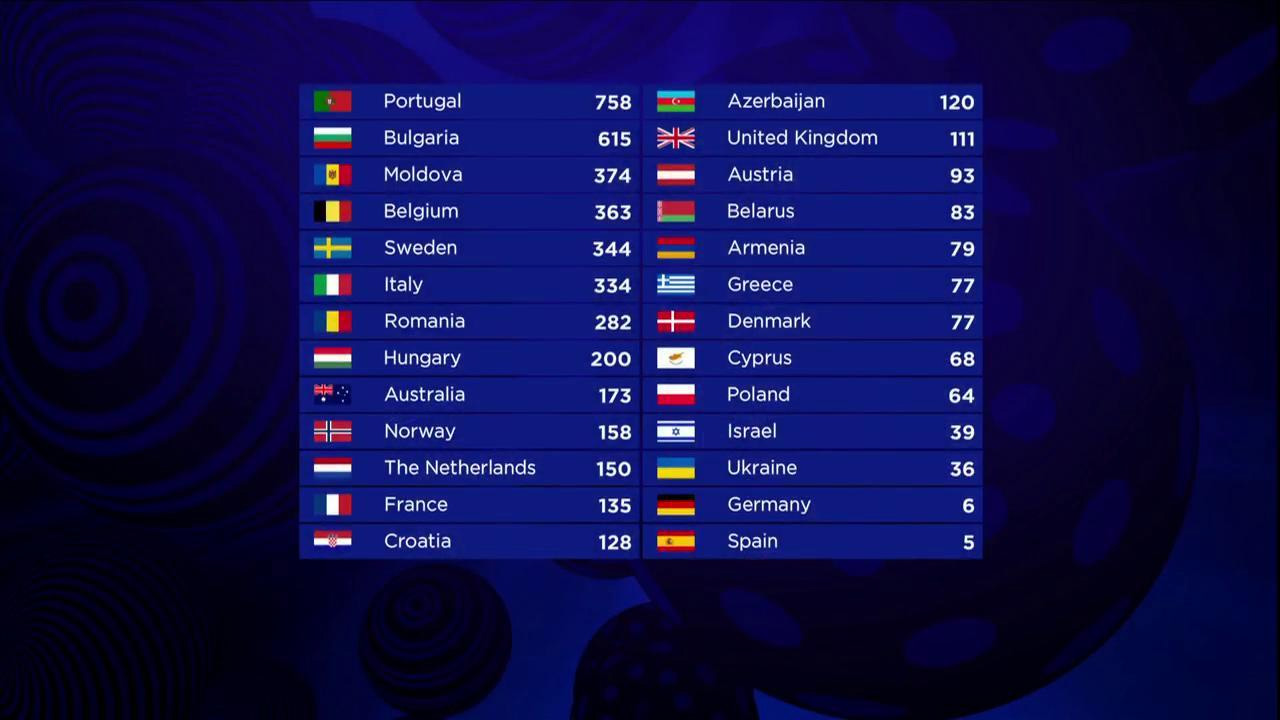 Eurovision Song Contest 2017 - Scoreboard - Hit Channel